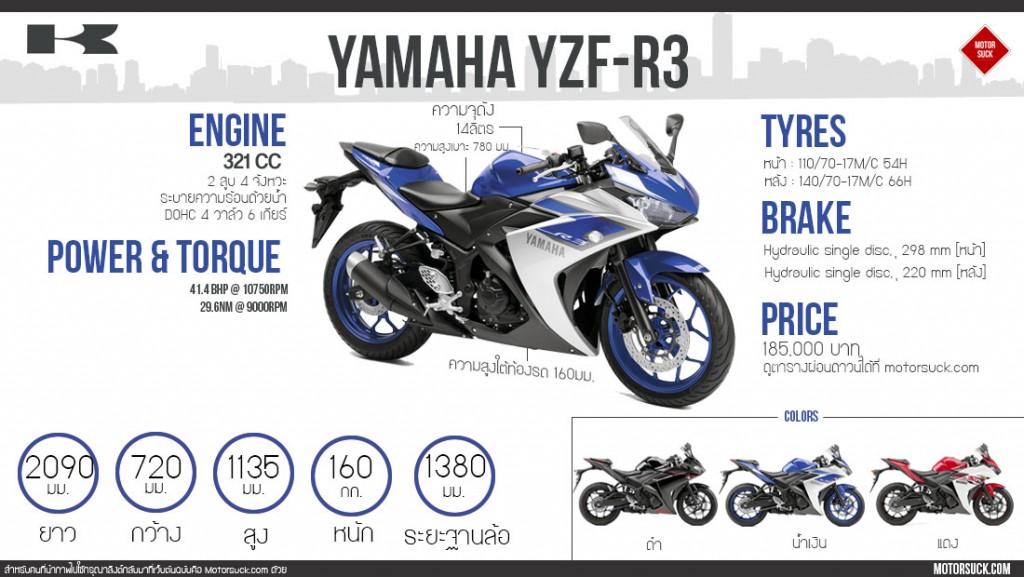 infographic yamaha yzf-r3 motorsuck