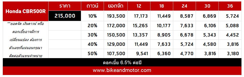 CBR500R_Price_2015-2016