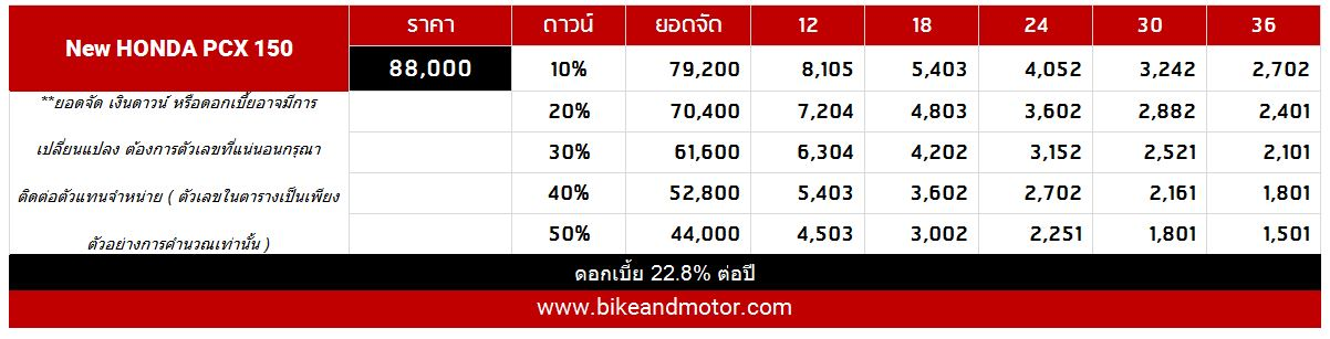 ราคา Honda PCX150