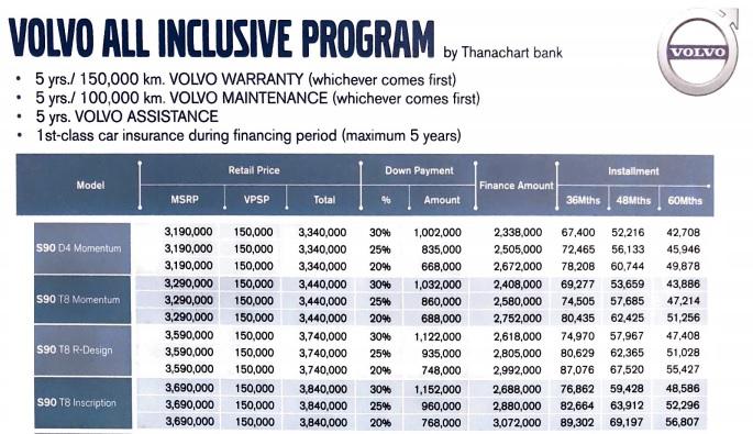 ราคาและตารางผ่อน VOLVO S90 (2019)