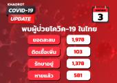 สถานการณ์โควิด-19 (COVID-19) กับผลกระทบในตลาดรถยนต์ไทย