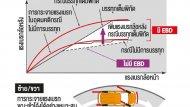 EBD ระบบกระจายแรงเบรก - 23