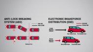 ระบบเบรก ABS เป็นระบบช่วยเบรกในสถานการณ์ฉุกเฉิน ที่มาพร้อมกับ ระบบ EBD ช่วยป้องกันล้อล็อค - 12