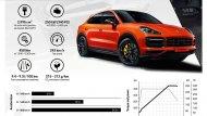 โดย All-new Porsche Cayenne Coupe 2019 ในตอนนี้จะมีให้เลือกด้วยกัน 2 รุ่น ได้แก่  Porsche Cayenne Coupe - 6