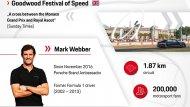 โดยมี Mark Webber อดีตนักขับ F1 และนักขับชุดแชมป์ WEC ของปอร์เช่ - 6