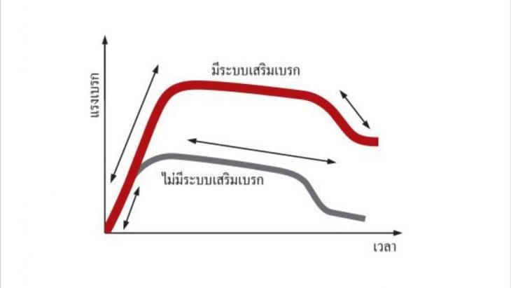 ระบบเสริมแรงเบรก BA (Brake Assist)ในกรณีเบรกแบบกะทันหัน ระบบ BA จะช่วยเพิ่มแรงเบรกให้มากขึ้น เพื่อให้รถหยุดในระยะที่สั้นกว่า