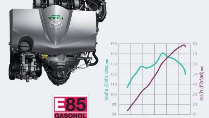 เครื่องยนต์ 2NR-FBE DUAL VVT-i DOHC เครื่องยนต์ 1,500 ซีซี ระบบวาล์วอัจฉริยะ 4 สูบ 16 วาล์ว กำลังแรงม้าสูงสุด 79 กิโลวัตต์(108 แรงม้า)