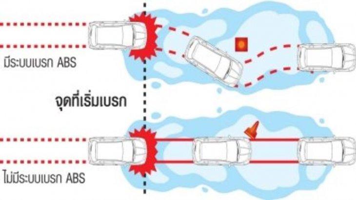 ระบบเบรกป้องกันล้อล็อค ABS และระบบเสริมแรงเบรก BA มั่นใจทุกวินาที ด้วยระบบป้องกันล้อล็อคและลื่นไถลขณะเบรกกะทันหัน