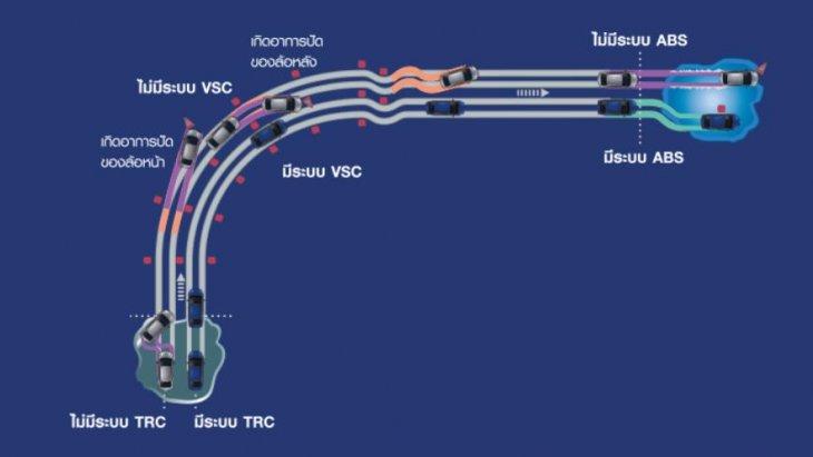 ระบบป้องกันล้อหมุนฟรี TRC (Traction Control), ระบบควบคุมการทรงตัว VSC (Vehicle Stability Control), ระบบเบรก ABS (ระบบเบรกป้องกันล้อล็อก)