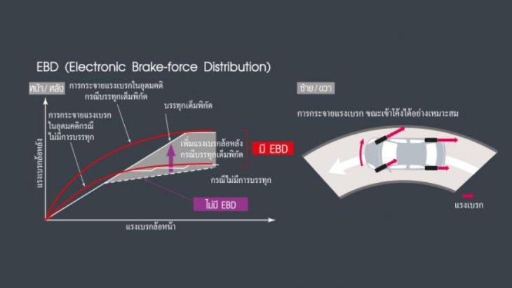 ระบบกระจายแรงเบรก EBD (Electronic Brake-Force Distribution) และระบบเบรคเสริมแรง BA (Brake Assist)