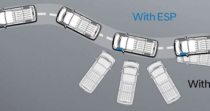 ABS & ESP ระบบป้องกันล้อล็อคและระบบควบคุมเสถียรภาพ