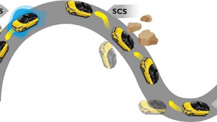 CBC ระบบควบคุมการเบรกขณะเข้าโค้ง  SCS ระบบควบคุมการทรงตัว  TCS ระบบป้องกันล้อหมุนฟรี