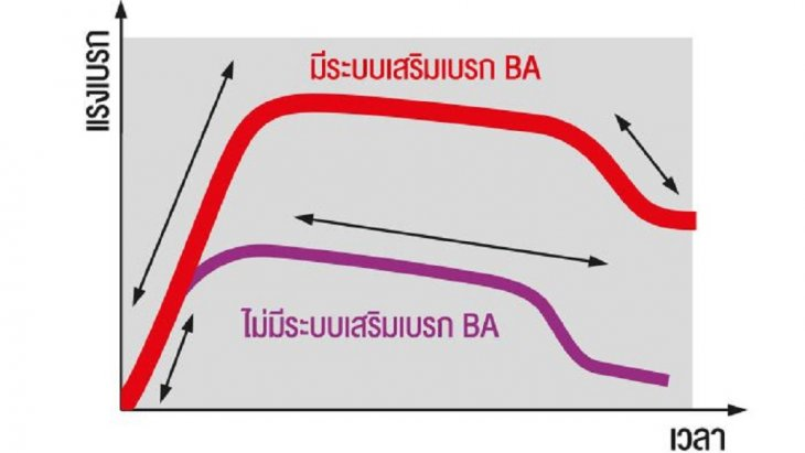 BA ระบบเสริมแรงเบรก