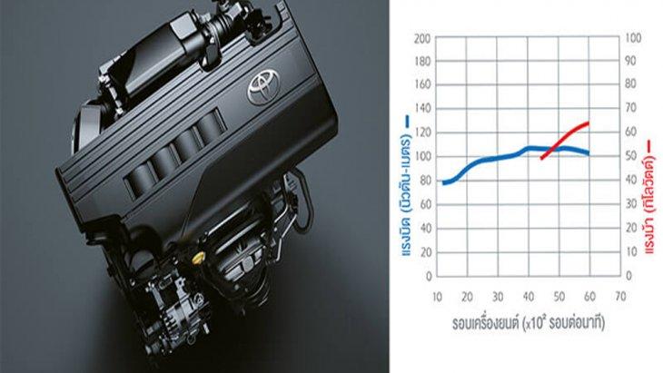 Toyota Yaris 2018 ได้รับการติดตั้งขุมพลัง 3 NR-FE DOHC 4 สูบ 16 วาวล์ แบบ Dual VVT-I ขนาด 1.2 ลิตร ให้กำลังสูงสุด 86 แรงม้า ที่ 6,000 รอบ/นาที แรงบิดสูงสุด 108 นิวตัน-เมตร ที่ 4,000 รอบ/นาที