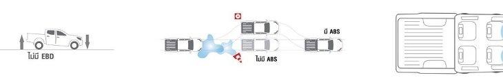 ระบบความปลอดภัย NISSAN NAVARA BLACK EDITION มีทั้งระบบกระจายแรงเบรก EBD, ระบบช่วยเบรกป้องกันล้อล็อค ABS และ ถุงลม SRS คู่หน้า SRS Dual Front Airbags