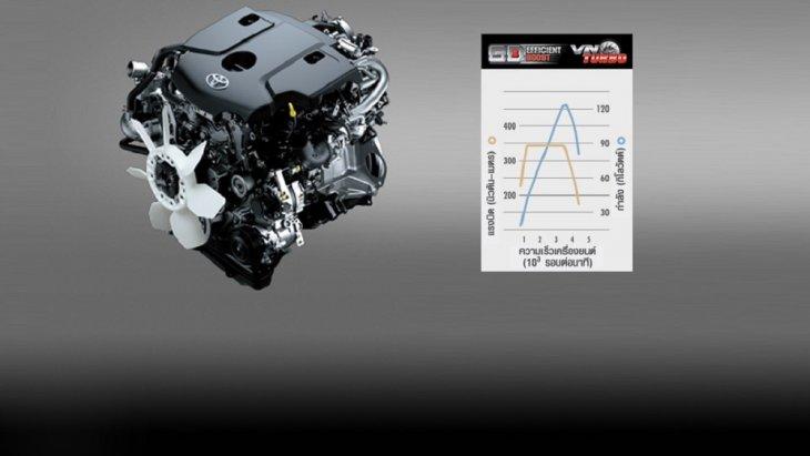 Toyota Innova Crysta 2018  มาพร้อมกับเครื่องยนต์ดีเซล 2.8 ลิตร GD EFFICIENT BOOST อัตราเร่งเต็มพลัง ทุกการขับเคลื่อนประหยัดน้ำมันเป็นเยี่ยม