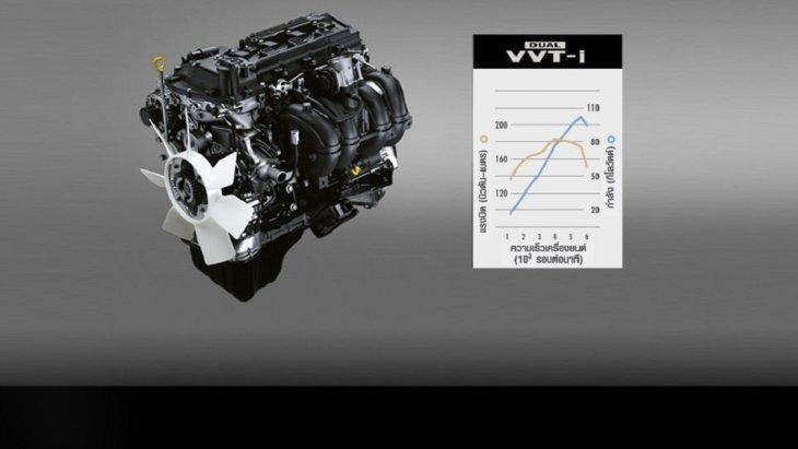 Toyota Innova Crysta 2018   มาพร้อมกับ เครื่องยนต์เบนซิน 2.0 ลิตร DUAL VVT-i สมรรถนะโดดเด่นราบรื่นทุกการขับขี่