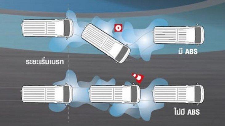 ระบบ ABS SYSTEM ระบบเบรคล็อคล้อโดยมั่นใจด้วย Braking Assistance เพื่อเสริมเบรคให้ระยะเบรคสั้นลงในกรณีฉุกเฉิน
