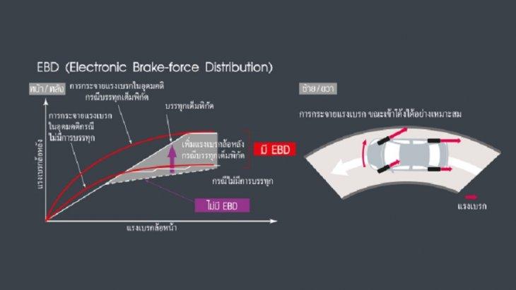 ระบบกระจายแรงเบรก EBD (Electronic Brake-force Distribution)  และระบบเสริมแรงเบรก BA (Brake Assist)