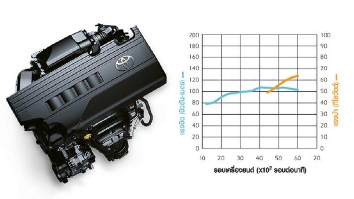 YARIS ATIV S+  มาพร้อมกับเครื่องยนต์ 3NR-FE พร้อมเทคโนโลยี Dual VVT-i 4 สูบ DOHC