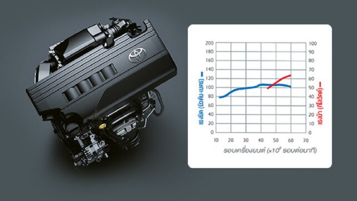 YARIS G+  มาพร้อมกับเครื่องยนต์ 3NR-FE พร้อมเทคโนโลยี Dual VVT-i 4 สูบ DOHC