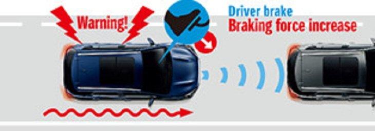 ระบบช่วยเบรก เมื่อมีรถอยู่ด้านหน้าหรือมีสิ่งกัดขวางด้านหน้าแบบกระชั้นชิด ระบบช่วยเบรกจะทำการช่วยเบรกแบบอัตโนมัติเพื่อช่วยอุบัติเหตุ