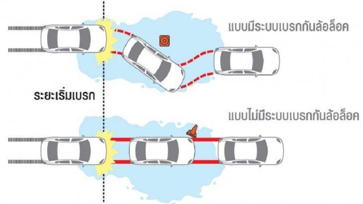 เพิ่มความมั่นใจทุกวินาทีในการขับขี่ด้วยระบบเบรก  ABS (ANTI-LOCK BRAKING SYSTEM) ป้องกันล้อล็อค ขณะเบรกกะทันหัน ช่วยให้คุณควบคุมทิศทางรถหรือหักหลบสิ่งกีดขวางได้ในสถานการณ์คับขัน
