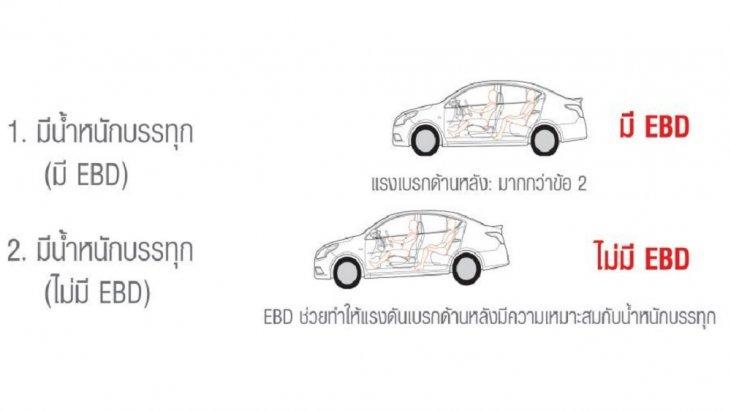 ระบบกระจายแรงเบรก EBD (Electronic Brake Force Distribution) ทำให้เกิดสมดุลของรถในขณะเบรกอย่างกะทันหัน  และระบบเสริมแรงเบรก BA (Brake Assist)ช่วยลดระยะเบรกให้สั้นลง 10-15% ให้ความรู้สึกเหมือนเบรกในสถานการณ์ปกติ
