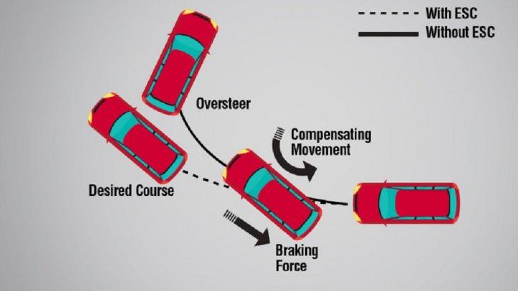 ระบบเบรก ESB ช่วยควบคุมและเพิ่มการยึดเกาะถนนให้ดีขึ้นโดยเฉพาะในขณะที่ขับขี่บนถนนลื่น
