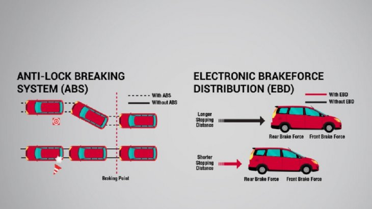 ระบบเบรก ABS เป็นระบบช่วยเบรกในสถานการณ์ฉุกเฉิน ที่มาพร้อมกับ ระบบ EBD ช่วยป้องกันล้อล็อค