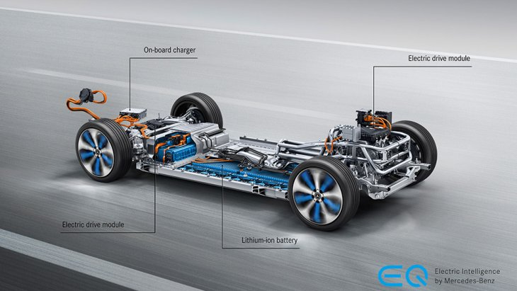 ซึ่งมากพอที่จะย้าย Mercedes-Benz EQC จากจุดหยุดนิ่งไปถึงความเร็ว 100 กม./ชม. ได้ภายใน 5.1 วินาที ส่วนความเร็วสูงสุดถูกจำกัดไว้แค่ 180 กม./ชม ตามมาตรฐานการทดสอบของ NEDC