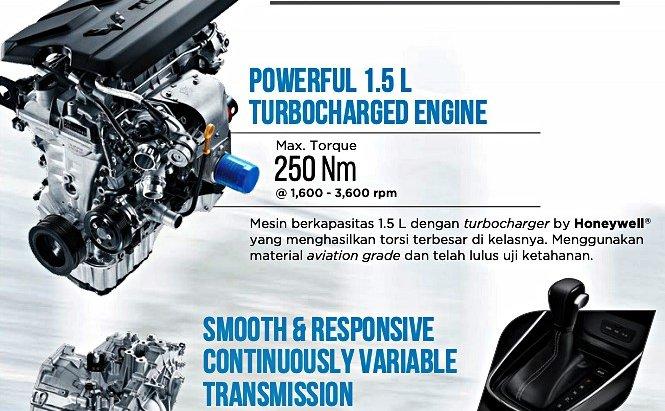 ขุมพลังเครื่องยนต์เบนซิน 1.5 ลิตร เทอร์โบชาร์จเจอร์ ความจุจริง 1,451  ซี.ซี. ให้กำลังสูงสุด 140 แรงม้า (ลดจากเวอร์ชั่นจีน 10 แรงม้า) ที่ 5,500 รอบต่อนาที แรงบิดสูงสุด 230 นิวตันเมตร ที่ 2,000-3,800 รอบต่อนาที ส่งกำลังด้วยเกียร์อัตโนมัติ CVT 8 สปีด