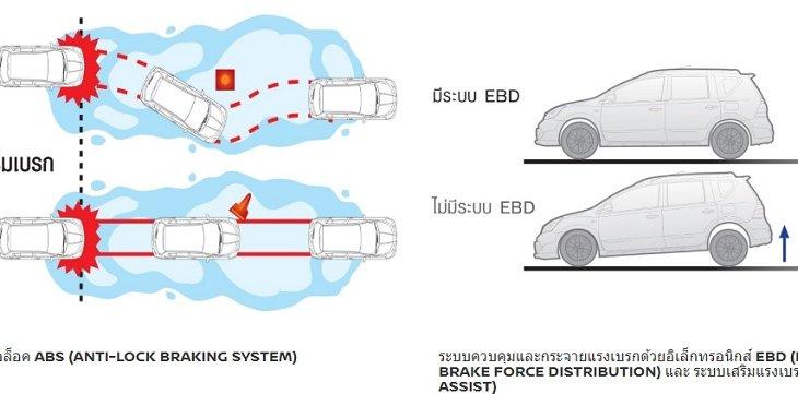 ระบบเบรกป้องกันล้อล็อค ABS , ระบบควบคุมและกระจายแรงเบรกด้วยอิเล็กทรอนิกส์ EBD และระบบเสริมแรงเบรก BA