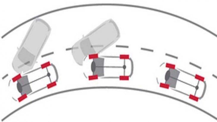 Nissan X-Trail พร้อมให้การปกป้องในทุกเส้นทางผ่านเทคโนโลยีความปลอดภัยสุดล้ำทั้งจากกล้องมองภาพด้านหลัง และ ระบบช่วยควบคุมเสถียรภาพขณะเข้าโค้งแบบ ATC