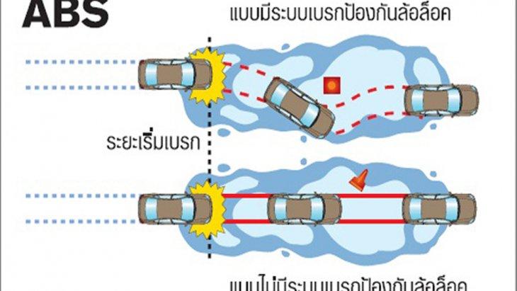 Mazda MX-5 RF 2019 มอบความปลอดภัยให้แก่ผู้ขับขี่ในทุกเส้นทางผ่านระบบควบคุมไฟสูงอัตโนมัติแบบ HBC ระบบปรับองศาไฟหน้าตามการเลี้ยวอัตโนมัติแบบ AFS และระบบเบรกป้องกันล้อล็อกแบบ ABS