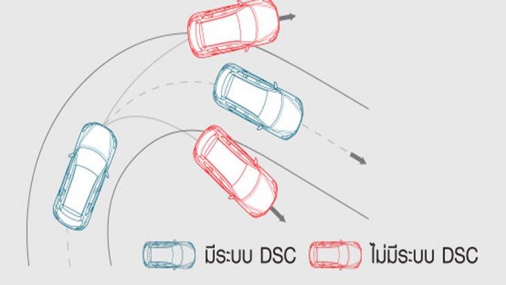 BMW 3 Series เพิ่มความปลอดภัยให้แก่ผู้ขับขี่ในทุกเส้นทางผ่านระบบควบคุมเสถียรภาพการทรงตัวแบบ DSC ช่วยให้สามารถเข้าโค้งได้อย่างสมดุล