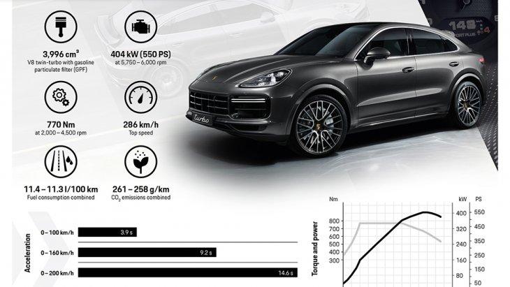 และ Porsche Cayenne Coupe Turbo