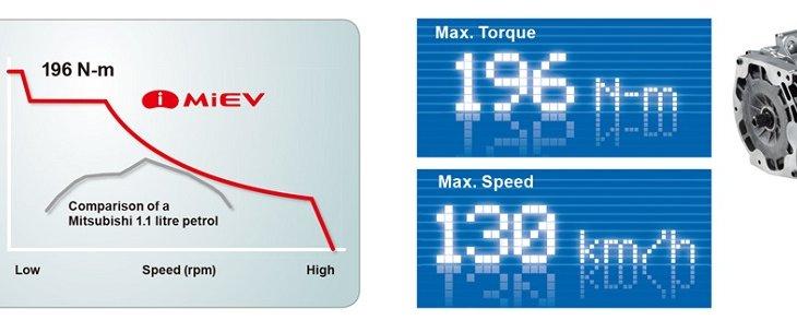 MITSUBISHI i-MiEV มาพร้อมกับแบตเตอรี่ 88 เซลล์ชุดแบตเตอรี่ลิเธียมไอออนความจุสูงของ i-MiEV แรงบิดสูงสุด 196 นิวตันเมตร ความเร็วสูงสุด 130 กม./ ชม. สามารถเดินทางได้มากถึง 160 กิโลเมตรต่อการชาร์จหนึ่งครั้ง