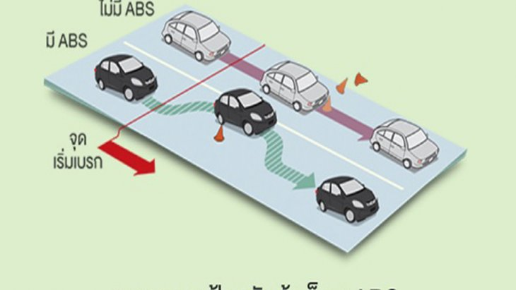 Mercedes Benz C-Class ได้รับการติดตั้งระบบเบรกป้องกันล้อล็อกแบบ ABS รวมถึงระบบเบรกแบบ Adaptive Brake พร้อมฟังก์ชั่น Hold และ Hill Start Assist รวมถึงไฟเบรกกะพริบฉุกเฉินเมื่อมีการเบรกอย่างรุนแรงและรวดเร็ว