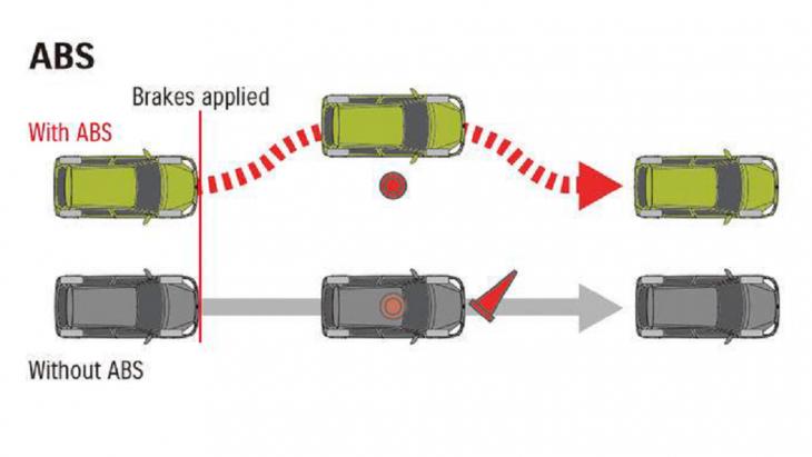 ระบบเบรก ABS (Anti-Lock Braking System) พร้อมระบบกระจายแรงเบรก EBD (ระบบกระจายแรงเบรกแบบอิเล็กทรอนิกส์) เพื่อเพิ่มเสถียรภาพและการควบคุมในสถานการณ์ขับขี่ฉุกเฉิน