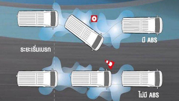 Nissan NV350 Urvan 2019 มอบความปลอดภัยให้แก่ผู้ขับขี่ผ่านโครงสร้างตัวถังสุดแข็งแกร่ง 2 ชั้น Crushable Zone ระบบเบรกป้องกันล้อล็อกแบบ ABS , ระบบเสริมแรงเบรกแบบ BA และ ระบบกุญแจรีโมทที่มาพร้อมกับฟังก์ชั่น Panic Alarm