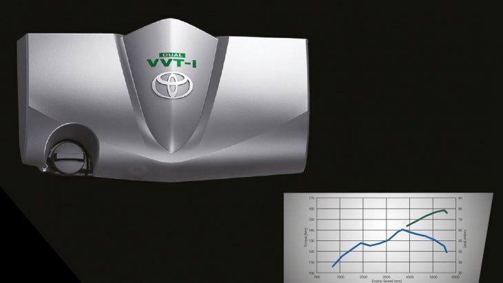 ALL NEW TOYOTA SIENTA 2019-2020 มาพร้อมกับเครื่องยนต์ 2NR-FE DUAL VVT-i 4 สูบ 16 วาล์ว ขนาด 1.5 ลิตร ให้กกําลังสูงสุด 79 กิโลวัตต์ (108 แรงม้า) ที่ 6,000 รอบต่อนาที แรงบิดสูงสุด 140 นิวตันเมตร ที่ 4,200 รอบต่อนาที